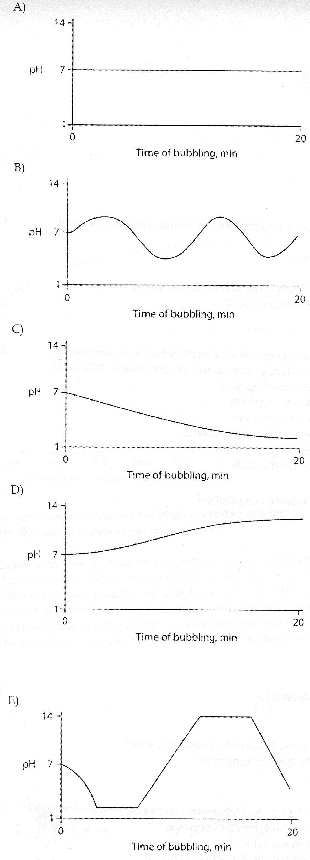 Carbon dioxide (CO2) is readily soluble in water, according to the equation CO2 + H2O  H2CO3. Carbonic acid (H2CO3) is a weak acid. If CO2 is bubbled into a beaker containing pure, freshly distilled water, which of the following graphs correctly describes the results?