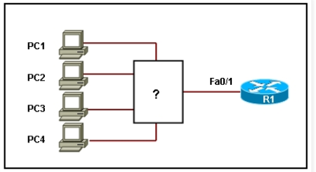 Refer to the exhibit. Which device should be included in the network topology to provide Layer 2 connectivity for all LAN devices, provide multiple collision domains, and also provide a connection to the rest of the network?